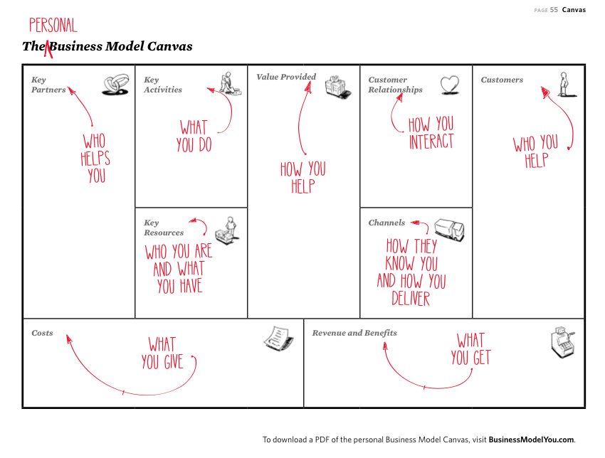 Business Model You Canvas